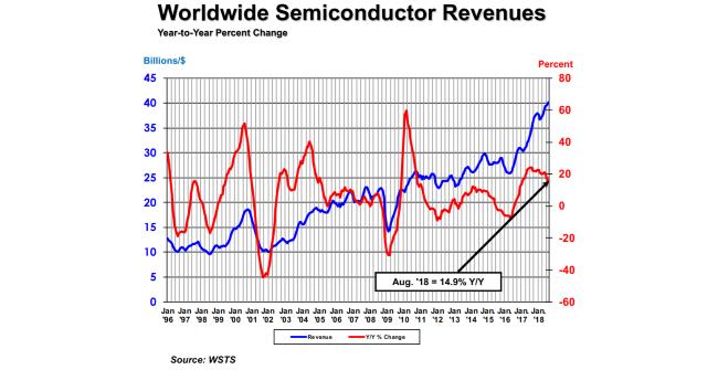 Semiconductor sales
